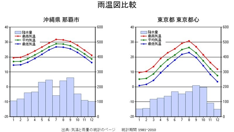 雨温図比較_東京那覇
